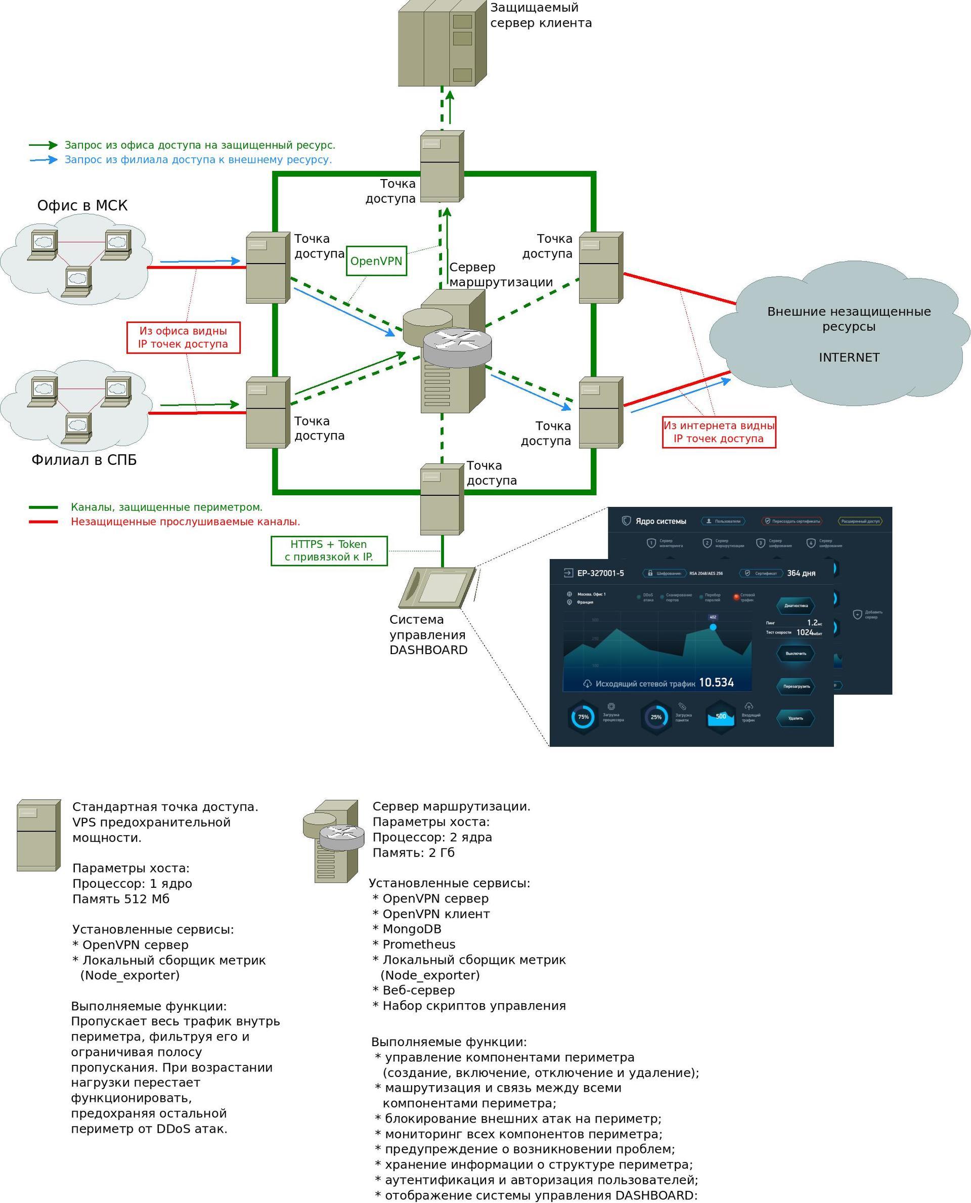 Прячем фактическое место, где стоит сервер компании: практические методы и вопрос - 2