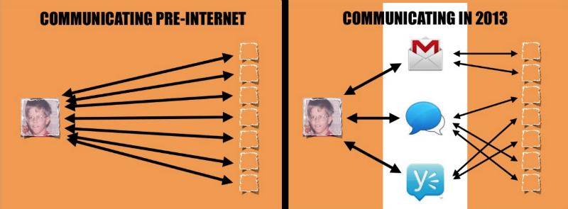 Email, соцсети, мессенджеры: На что влияют средства коммуникации, и как их выбирать - 2