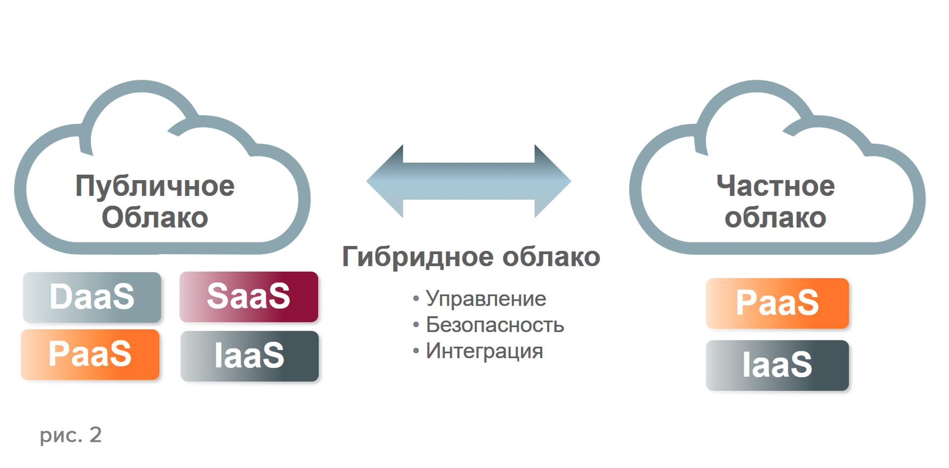 Oracle IaaS и PaaS — все для вас - 2