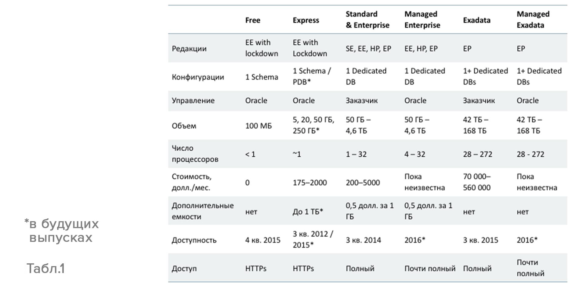 Oracle IaaS и PaaS — все для вас - 3