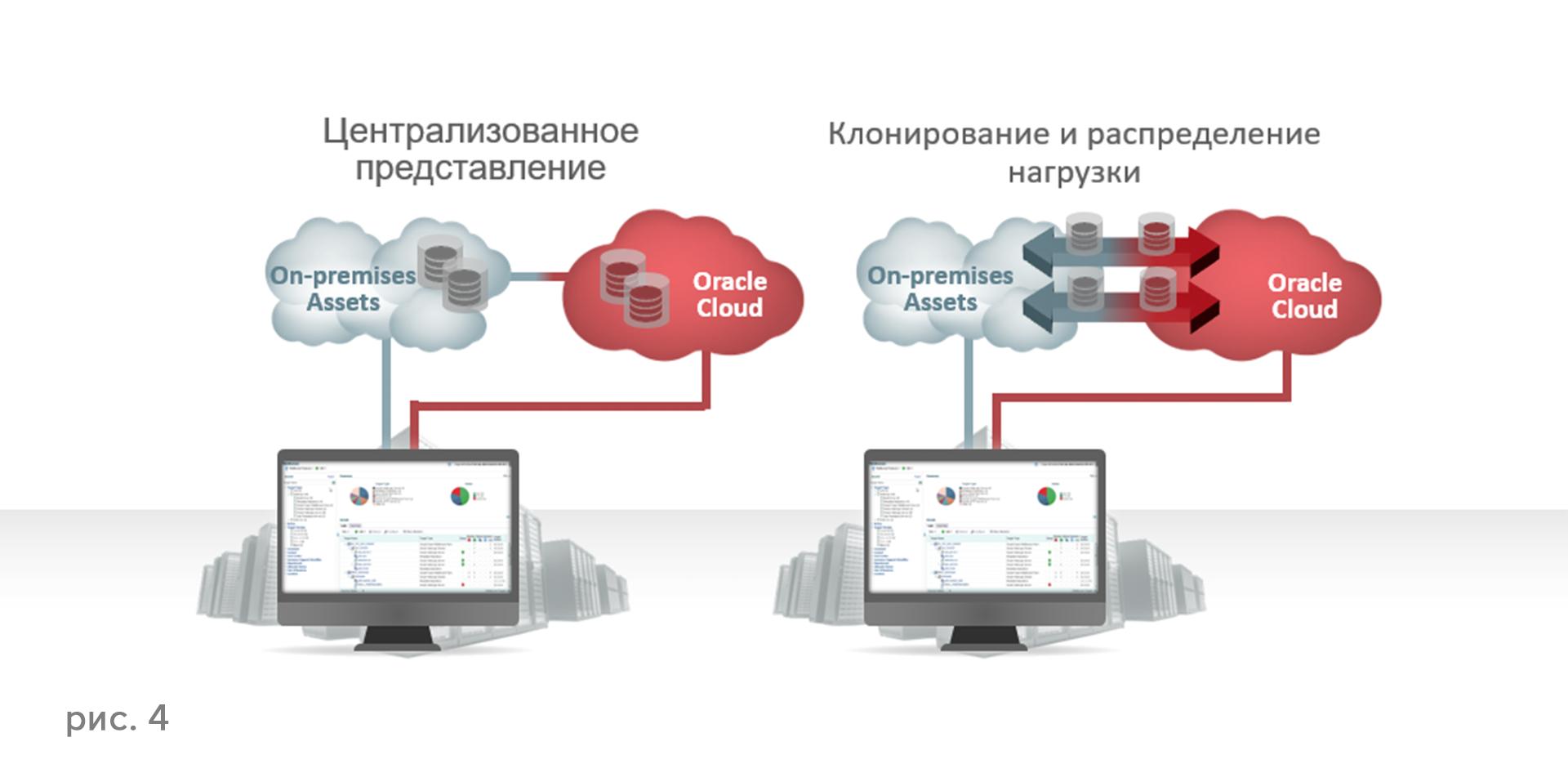 Oracle IaaS и PaaS — все для вас - 5