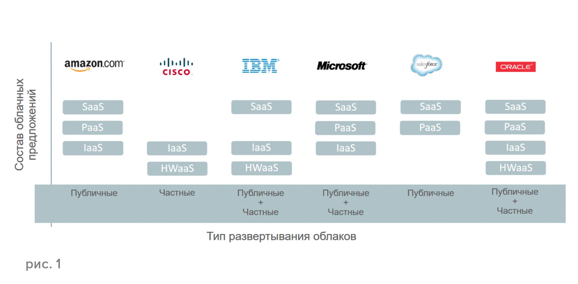 Oracle IaaS и PaaS — все для вас - 1