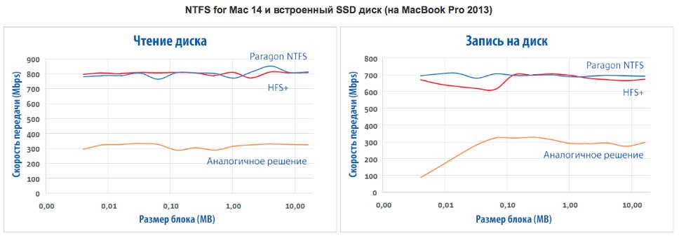 Обзор Paragon NTFS for Mac: работаем с файловой системой Windows на «Маке» без проблем - 15