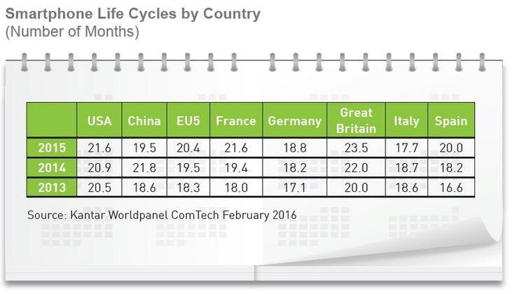 Аналитики Kantar оценили рынок смартфонов