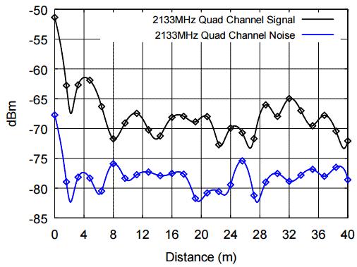 Радиопередатчик на системной шине - 3