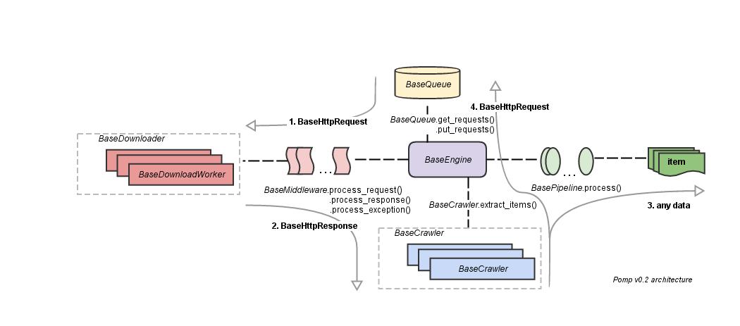 Pomp — метафреймворк для парсинга сайтов - 1