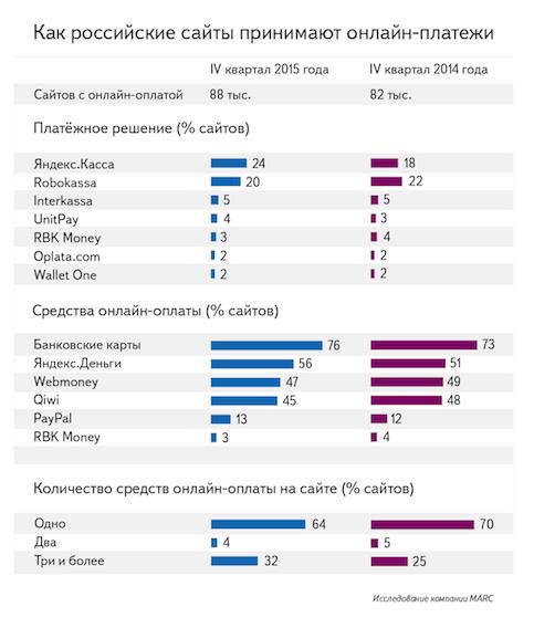 Robokassa уступила Яндекс.Кассе лидерство среди платформ приёма платежей, статистика. Interkassa, Unitpay, RBK Money