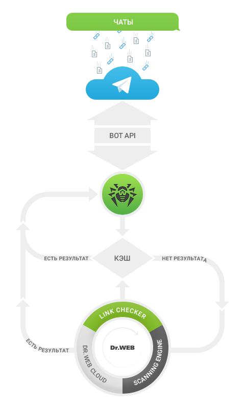 Антивирусный бот для Telegram - 2