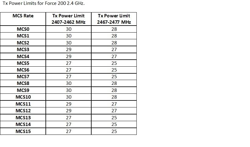 Что нужно знать при конфигурации мощности передатчика ePMP 1000 от Cambium Networks - 7