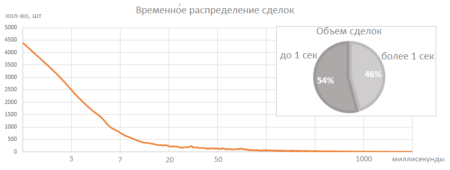 Доллар - 5