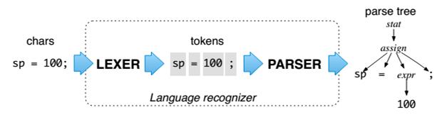 Lexer & Parser description