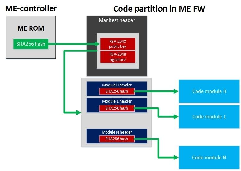 Безопасность прошивок на примере подсистемы Intel Management Engine - 13