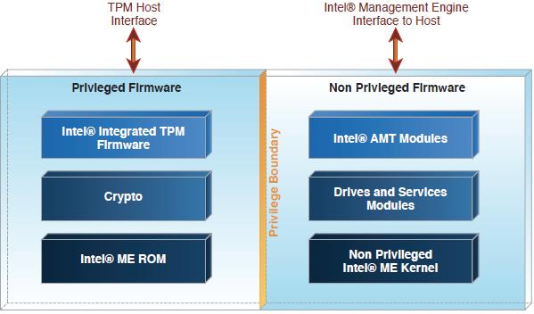 Безопасность прошивок на примере подсистемы Intel Management Engine - 15