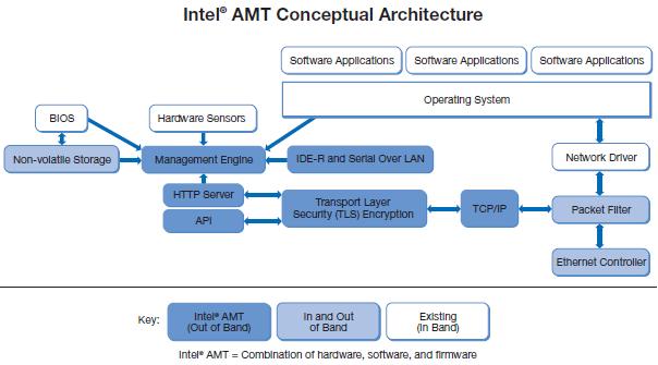 Безопасность прошивок на примере подсистемы Intel Management Engine - 2
