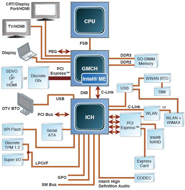 Безопасность прошивок на примере подсистемы Intel Management Engine - 5