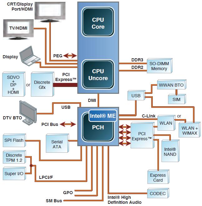 Безопасность прошивок на примере подсистемы Intel Management Engine - 6