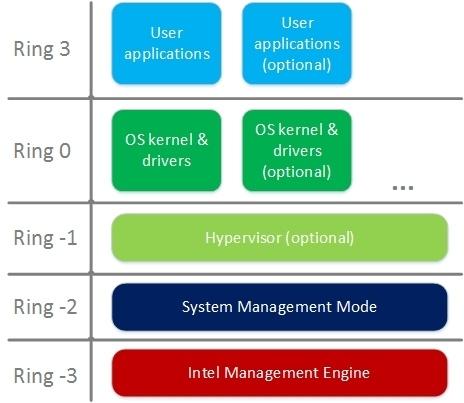 Безопасность прошивок на примере подсистемы Intel Management Engine - 7