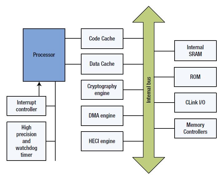 Безопасность прошивок на примере подсистемы Intel Management Engine - 8