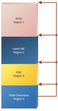 Безопасность прошивок на примере подсистемы Intel Management Engine - 9