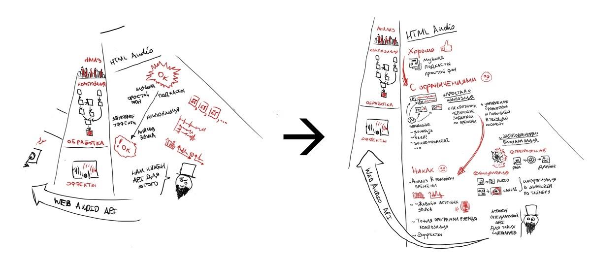 Знакомимся с веб-стандартами. Работа с аудио. — Видео и история создания - 3