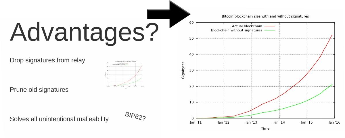 Брайан Армстронг: нужен срочный апгрейд Bitcoin на блоки 2 МБ - 2