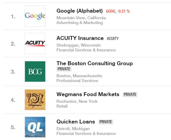 Google возглавила рейтинг Fortune