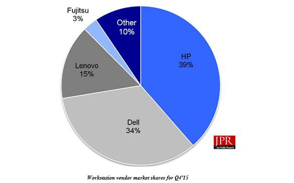Лидером рынка рабочих станций является компания HP, доля которой равна 39%