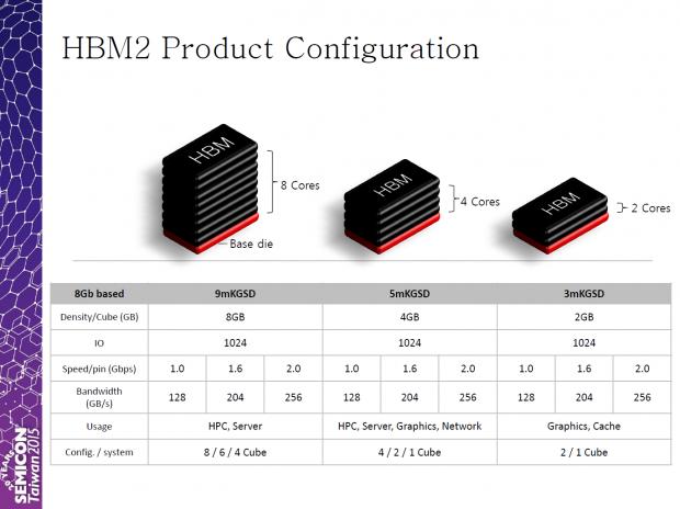 Ещё примерно полгода Samsung будет оставаться единственным производителем памяти HBM второго поколения