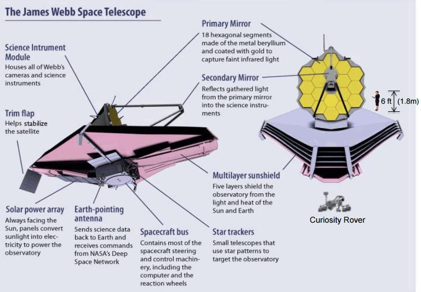 На телескоп Джеймса Уэбба установили вторичное зеркало - 2
