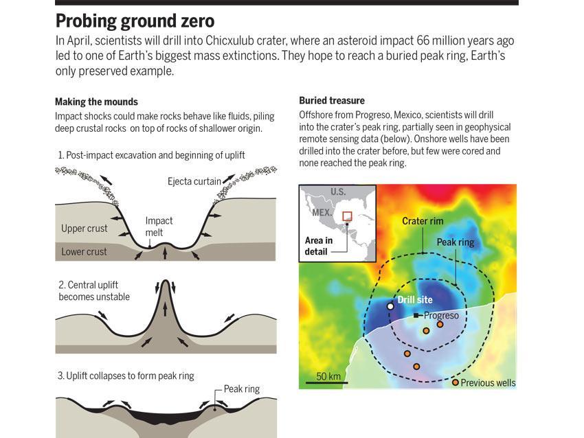 Ученые собираются изучить древний кратер — место падения астероида на Землю 66 млн лет назад - 3