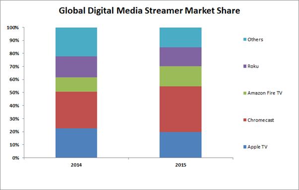 Google Chromecast занял 35% рынка стриминговых медиаплееров в прошлом году