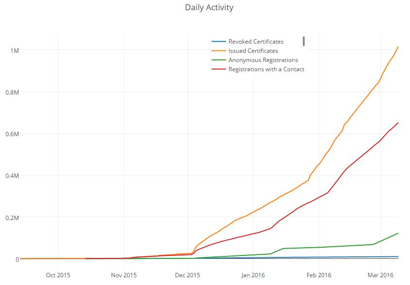 Центр сертификации Let's Encrypt выдал миллион бесплатных сертификатов - 2