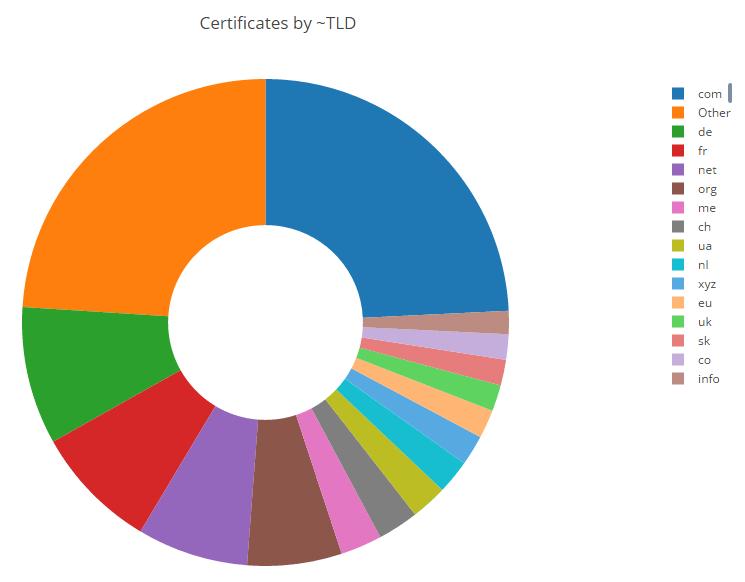 Центр сертификации Let's Encrypt выдал миллион бесплатных сертификатов - 3