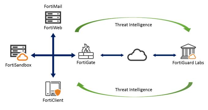Фреймворк Fortinet для защиты от продвинутых угроз - 3