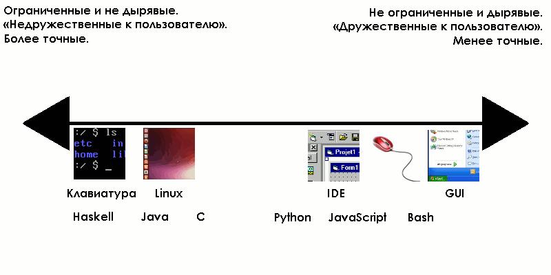 Интерфейсы — важнейшая концепция в разработке ПО - 11