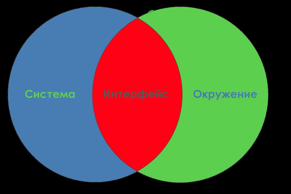 Интерфейсы — важнейшая концепция в разработке ПО - 2