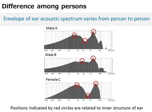 NEC разработала технологию идентификации человека по его ушам