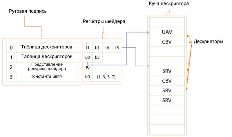 Привязка ресурсов в Microsoft DirectX 12. Вопросы производительности - 2