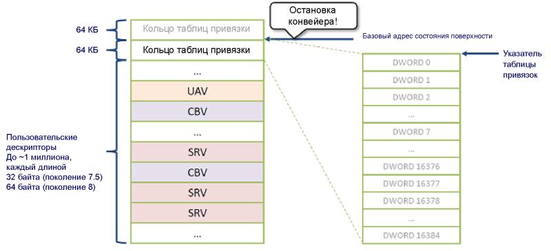Привязка ресурсов в Microsoft DirectX 12. Вопросы производительности - 3
