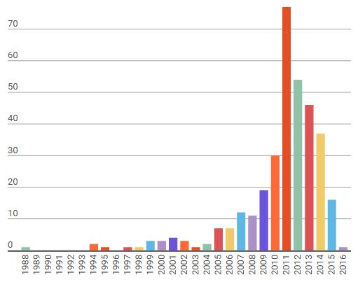 Успехи импортозамещения или занимательная статистика на основе Реестра федеральных государственных информационных систем - 7