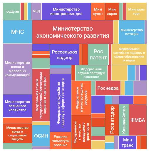 Успехи импортозамещения или занимательная статистика на основе Реестра федеральных государственных информационных систем - 8