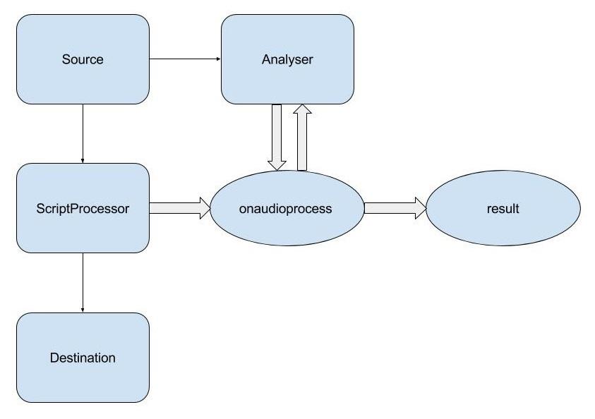 Захвати и визуализируй! Или гистограмма с микрофона средствами Web Audio API - 4