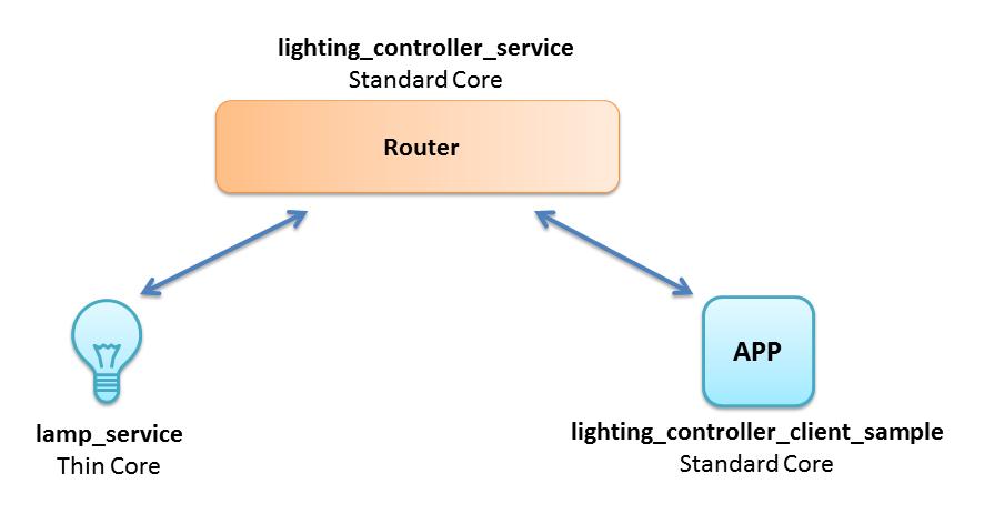 Alljoyn: взгляд embedded разработчика. Часть 2: Linux нам в помощь - 2