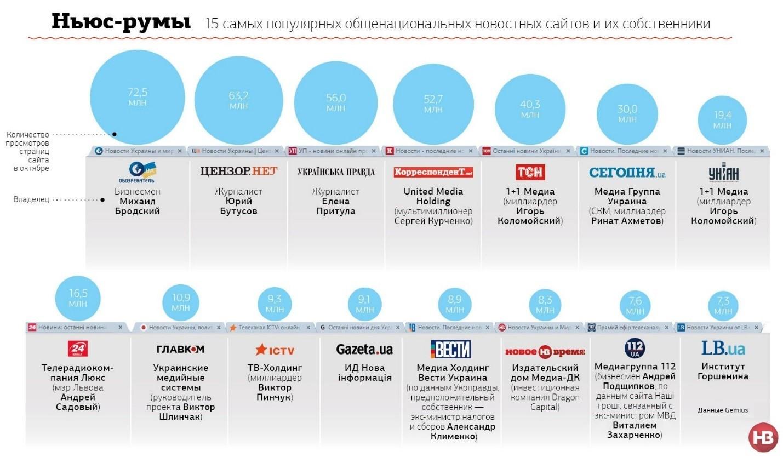 Что случилось со СМИ и стоит ли в них размещаться стартапам - 7