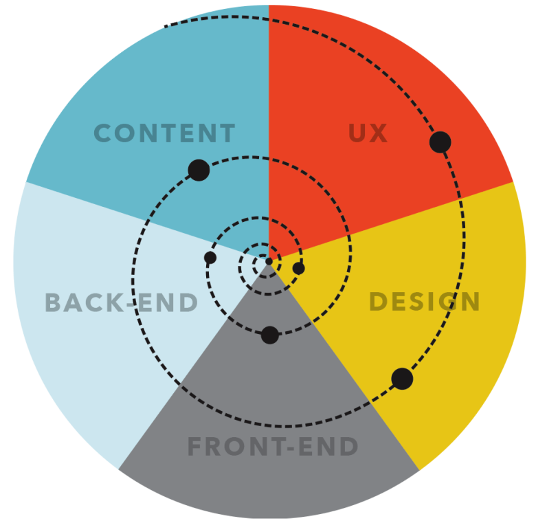 Efficient Responsive Design Process
