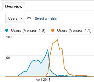Пример разработки игры на основе данных Google Analytics - 10