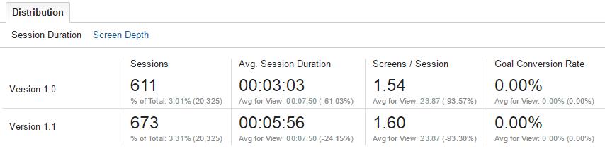 Пример разработки игры на основе данных Google Analytics - 12