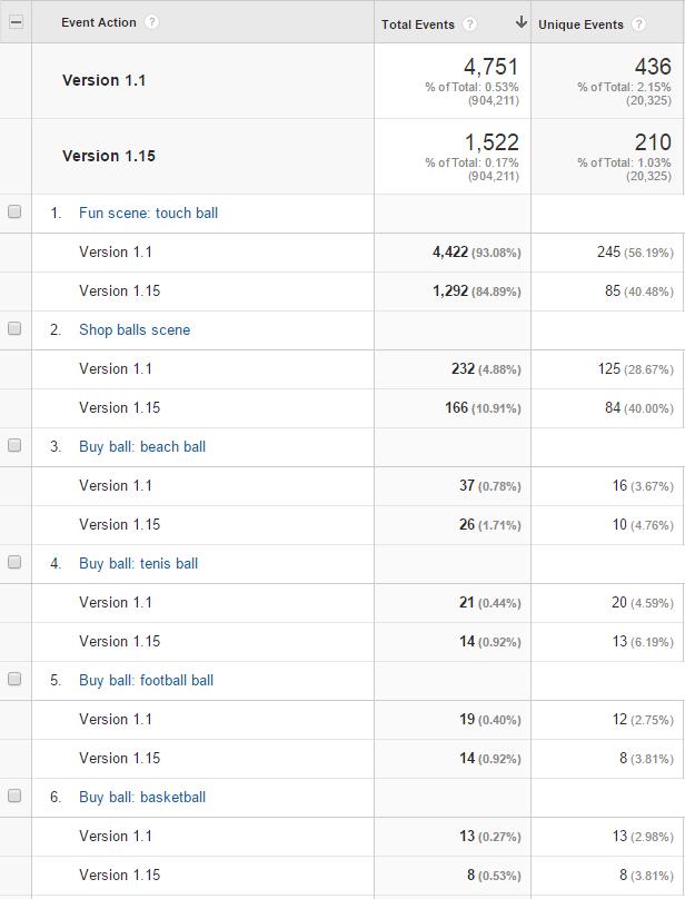 Пример разработки игры на основе данных Google Analytics - 18