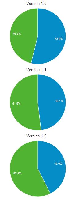 Пример разработки игры на основе данных Google Analytics - 20