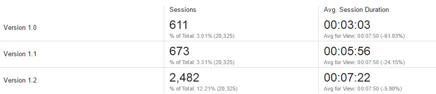 Пример разработки игры на основе данных Google Analytics - 21